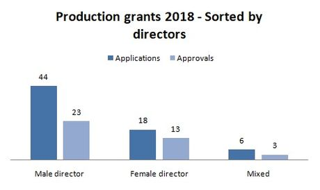 2018-production-directors