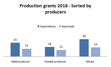 2018-production-producer