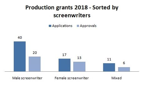 2018-production-screenwriter